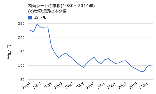 円ドル相場の年次推移