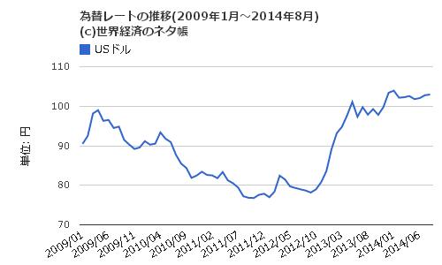 円ドル相場の月次推移