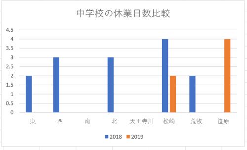 資料No.2 中学校の学級閉鎖の比較